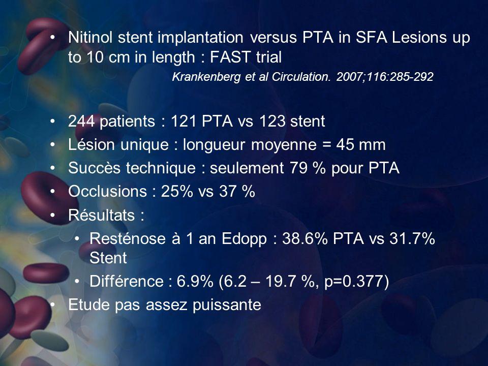Nitinol stent implantation versus PTA in SFA Lesions up to 10 cm in length : FAST trial Krankenberg et al Circulation. 2007;116:285-292 244 patients :