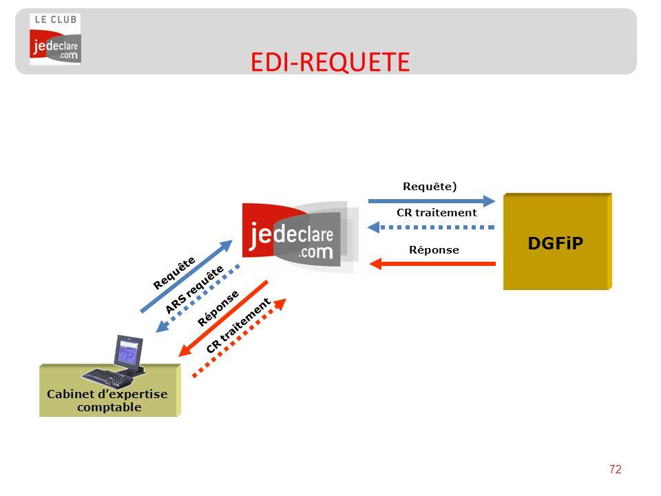 72 EDI-REQUETE Cabinet dexpertise comptable DGFiP Requête Réponse Requête) Réponse ARS requête CR traitement