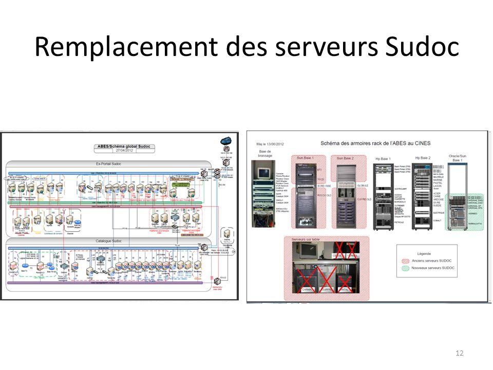 Remplacement des serveurs Sudoc 12