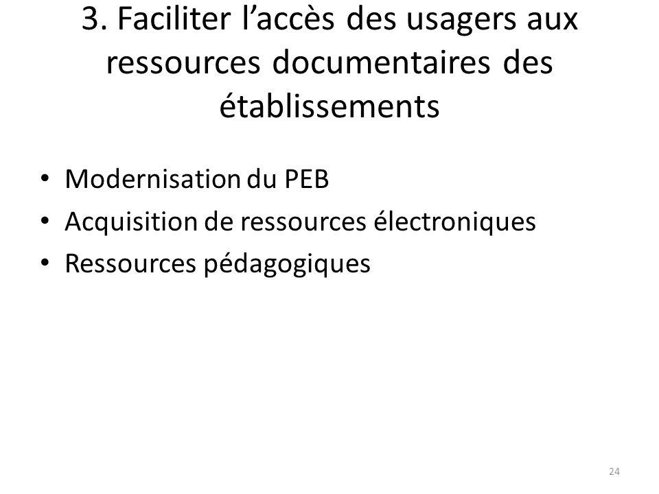 3. Faciliter laccès des usagers aux ressources documentaires des établissements Modernisation du PEB Acquisition de ressources électroniques Ressource