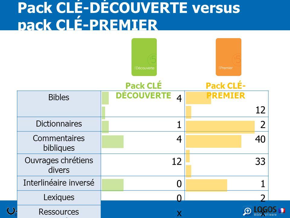 ÉDITIONS CLÉ Pack CLÉ-DÉCOUVERTE versus pack CLÉ-PREMIER Bibles 4 12 Dictionnaires 12 Commentaires bibliques 440 Ouvrages chrétiens divers 1233 Interl