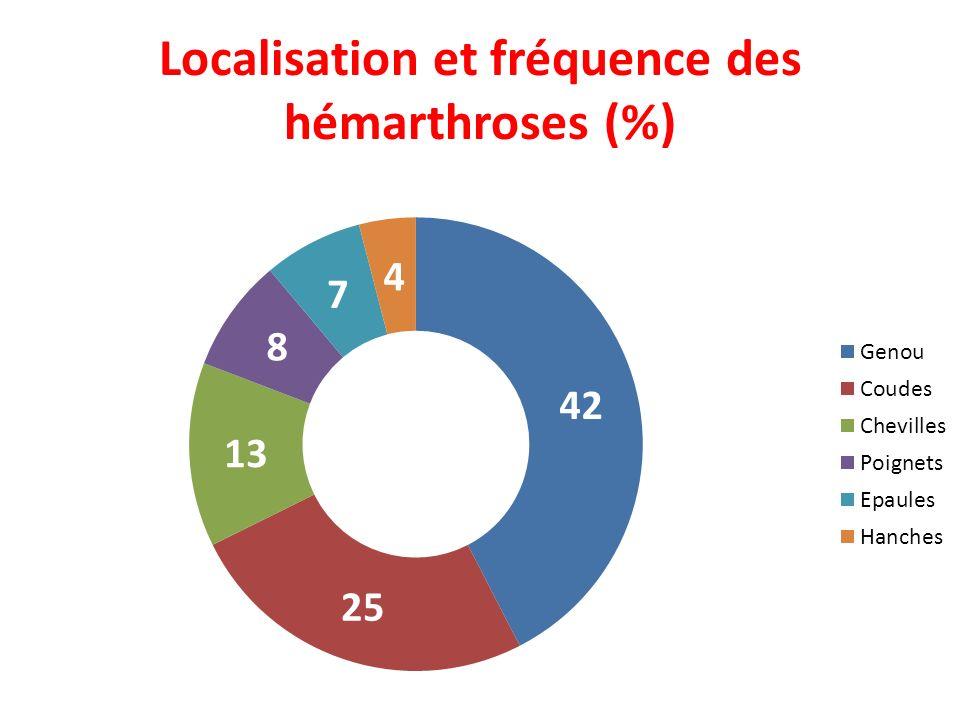 Localisation et fréquence des hémarthroses (%)