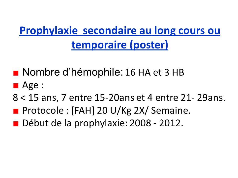 Prophylaxie secondaire au long cours ou temporaire (poster) Nombre dhémophile: 16 HA et 3 HB Age : 8 < 15 ans, 7 entre 15-20ans et 4 entre 21- 29ans.