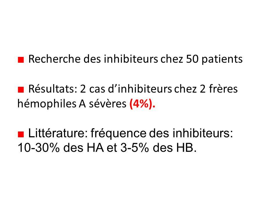 Recherche des inhibiteurs chez 50 patients Résultats: 2 cas dinhibiteurs chez 2 frères hémophiles A sévères (4%).