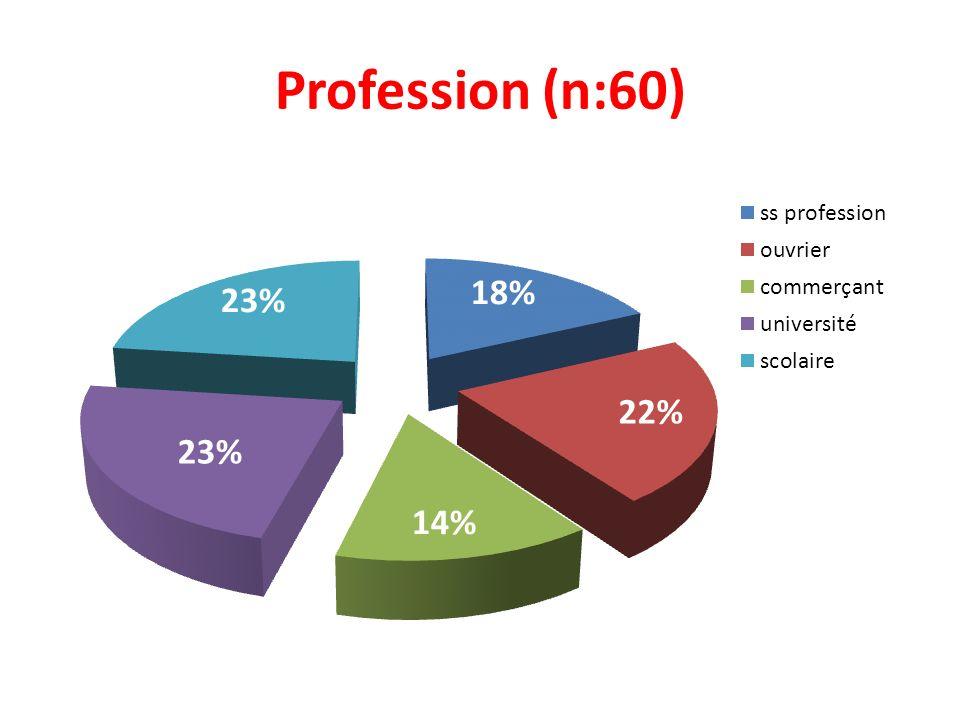Profession (n:60)