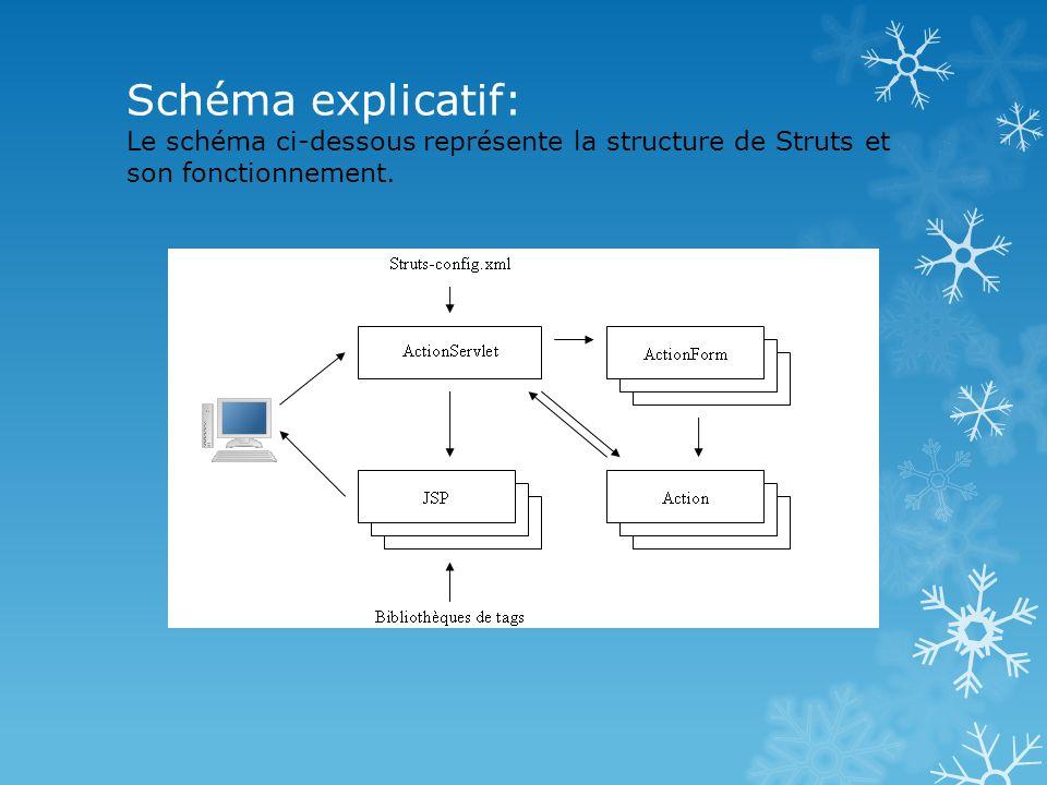 ActionServlet : cest le contrôleur principal.