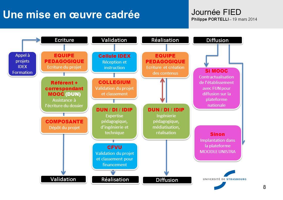 Une mise en œuvre cadrée Journée FIED Philippe PORTELLI – 19 mars 2014 8 CFVU Validation du projet et classement pour financement CFVU Validation du p