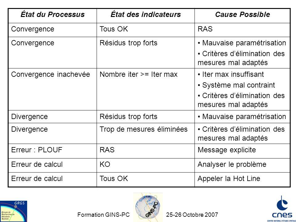 Formation GINS-PC25-26 Octobre 2007 État du ProcessusÉtat des indicateursCause Possible ConvergenceTous OKRAS ConvergenceRésidus trop forts Mauvaise p