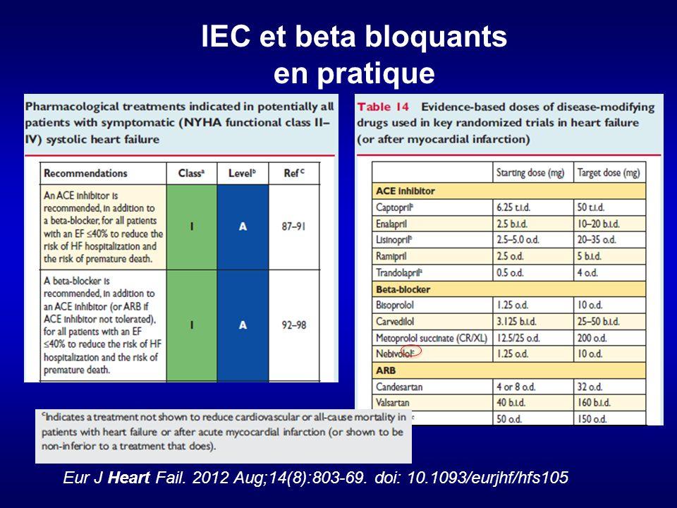 IEC et beta bloquants en pratique Eur J Heart Fail.