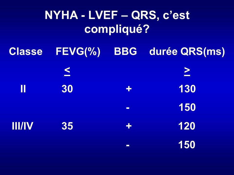 NYHA - LVEF – QRS, cest compliqué.