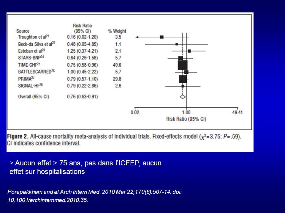 > Aucun effet > 75 ans, pas dans lICFEP, aucun effet sur hospitalisations Porapakkham and al.Arch Intern Med.
