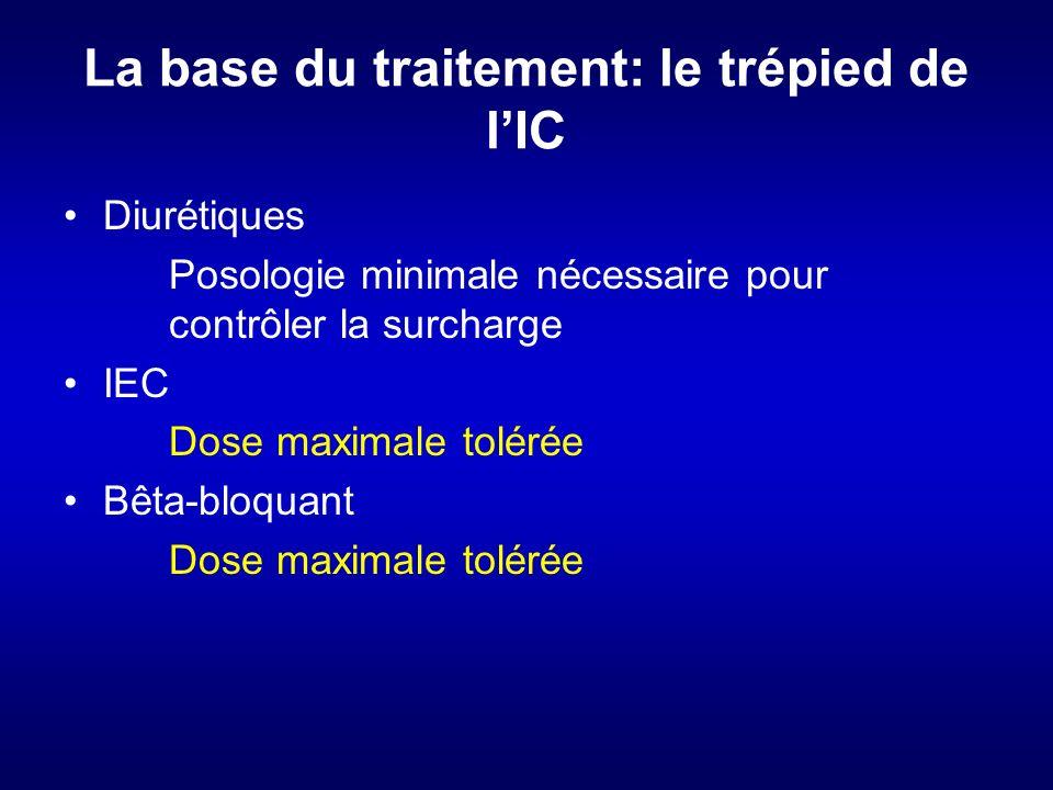 La base du traitement: le trépied de lIC Diurétiques Posologie minimale nécessaire pour contrôler la surcharge IEC Dose maximale tolérée Bêta-bloquant Dose maximale tolérée