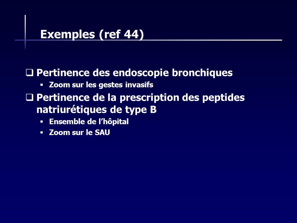 Exemples (ref 44) Pertinence des endoscopie bronchiques Zoom sur les gestes invasifs Pertinence de la prescription des peptides natriurétiques de type