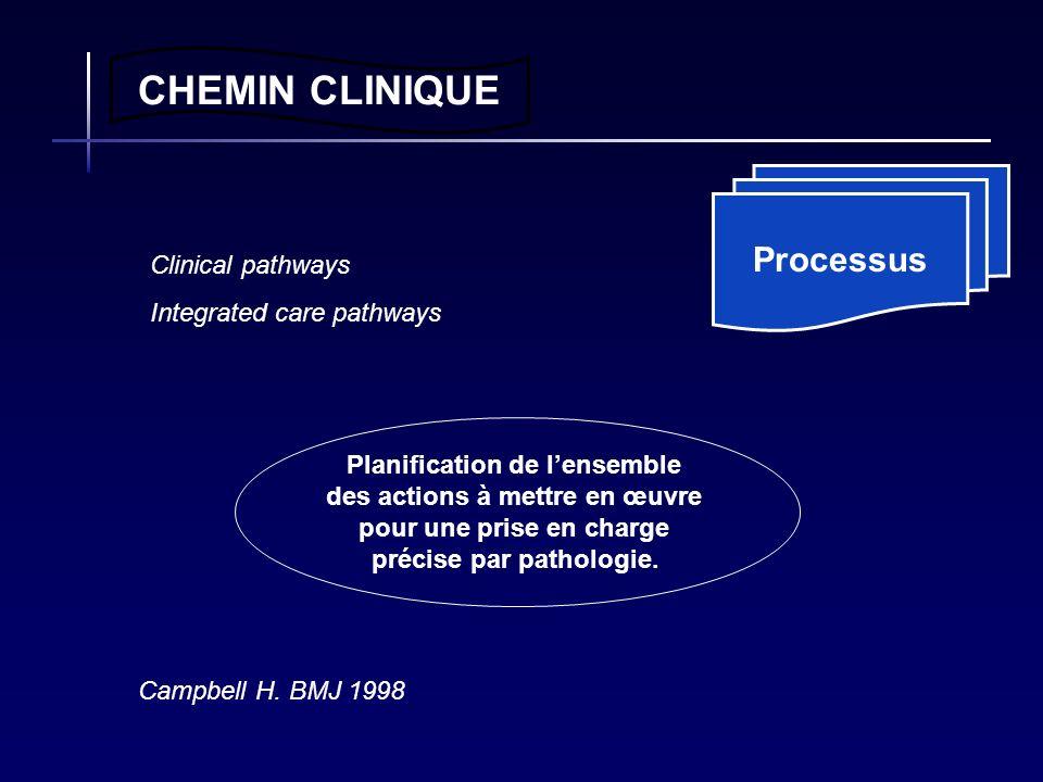 Processus CHEMIN CLINIQUE Planification de lensemble des actions à mettre en œuvre pour une prise en charge précise par pathologie. Clinical pathways