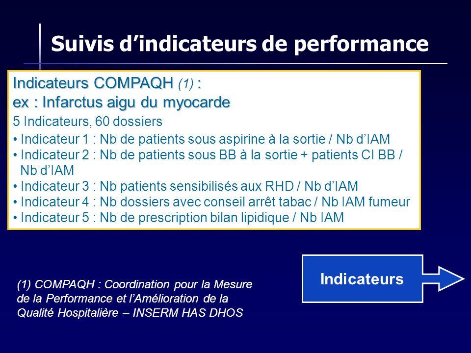 Indicateurs Indicateurs COMPAQH: Indicateurs COMPAQH (1) : ex : Infarctus aigu du myocarde 5 Indicateurs, 60 dossiers Indicateur 1 : Nb de patients so