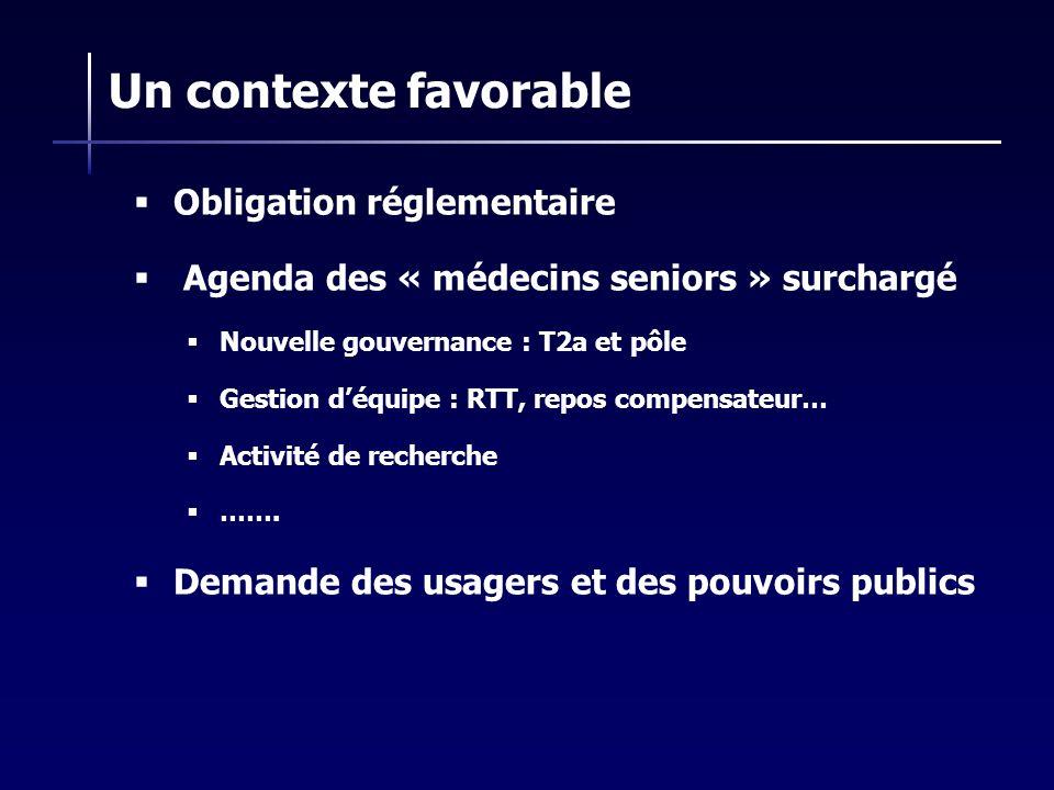 Un contexte favorable Obligation réglementaire Agenda des « médecins seniors » surchargé Nouvelle gouvernance : T2a et pôle Gestion déquipe : RTT, rep