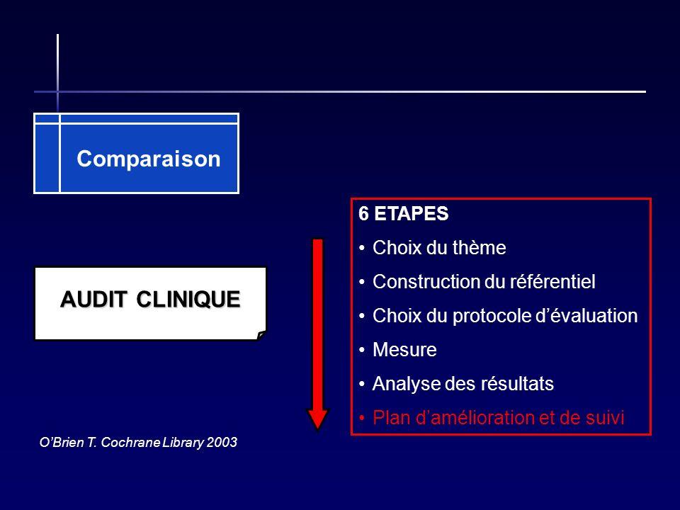 AUDIT CLINIQUE 6 ETAPES Choix du thème Construction du référentiel Choix du protocole dévaluation Mesure Analyse des résultats Plan damélioration et d