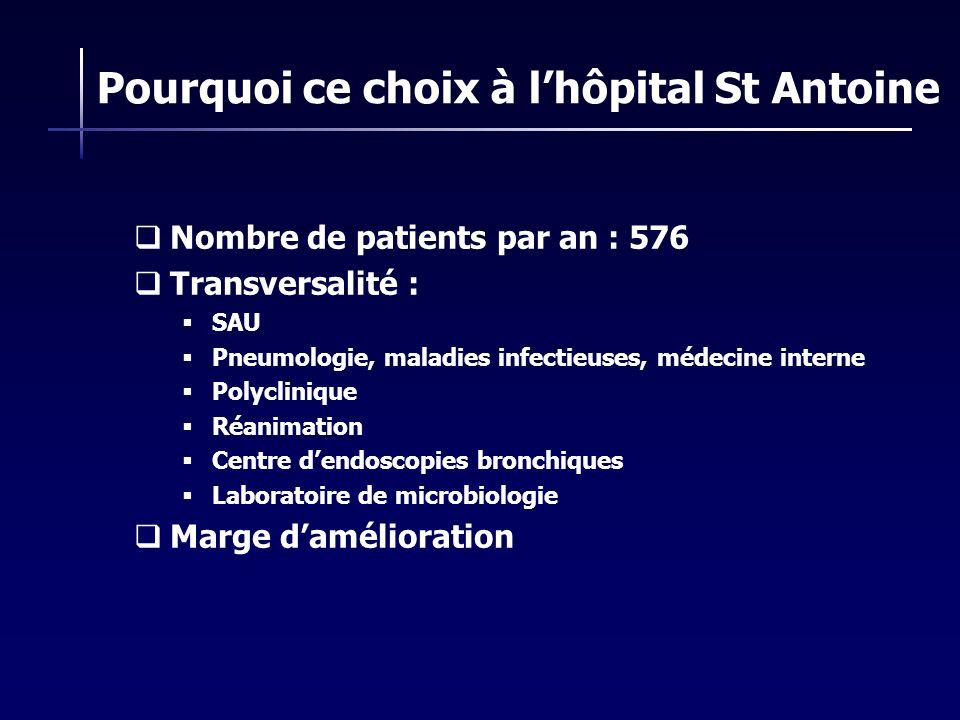Pourquoi ce choix à lhôpital St Antoine Nombre de patients par an : 576 Transversalité : SAU Pneumologie, maladies infectieuses, médecine interne Poly
