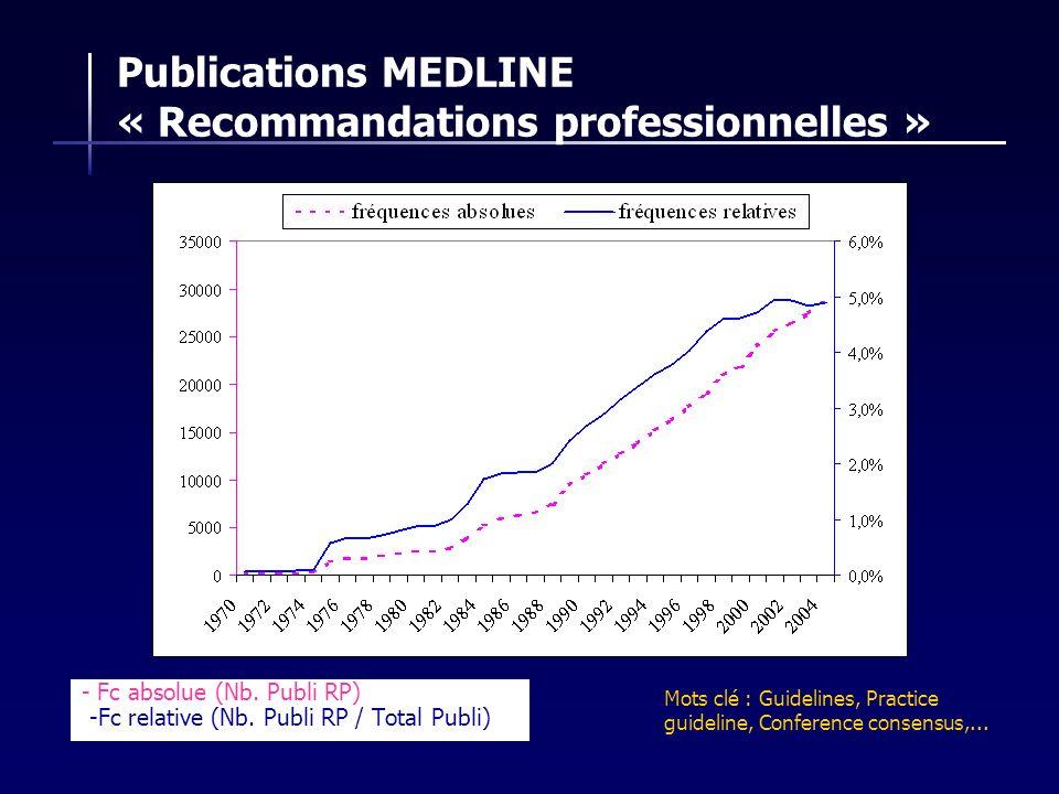 - Fc absolue (Nb. Publi RP) -Fc relative (Nb. Publi RP / Total Publi) Mots clé : Guidelines, Practice guideline, Conference consensus,... Publications