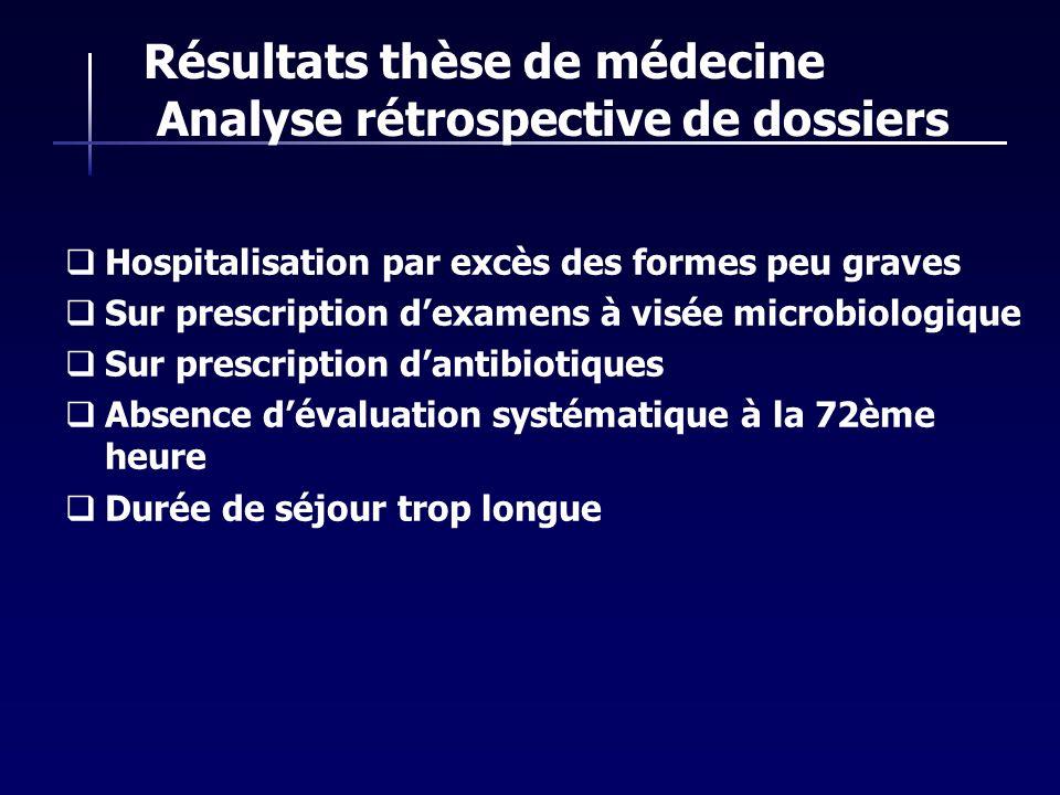 Résultats thèse de médecine Analyse rétrospective de dossiers Hospitalisation par excès des formes peu graves Sur prescription dexamens à visée microb