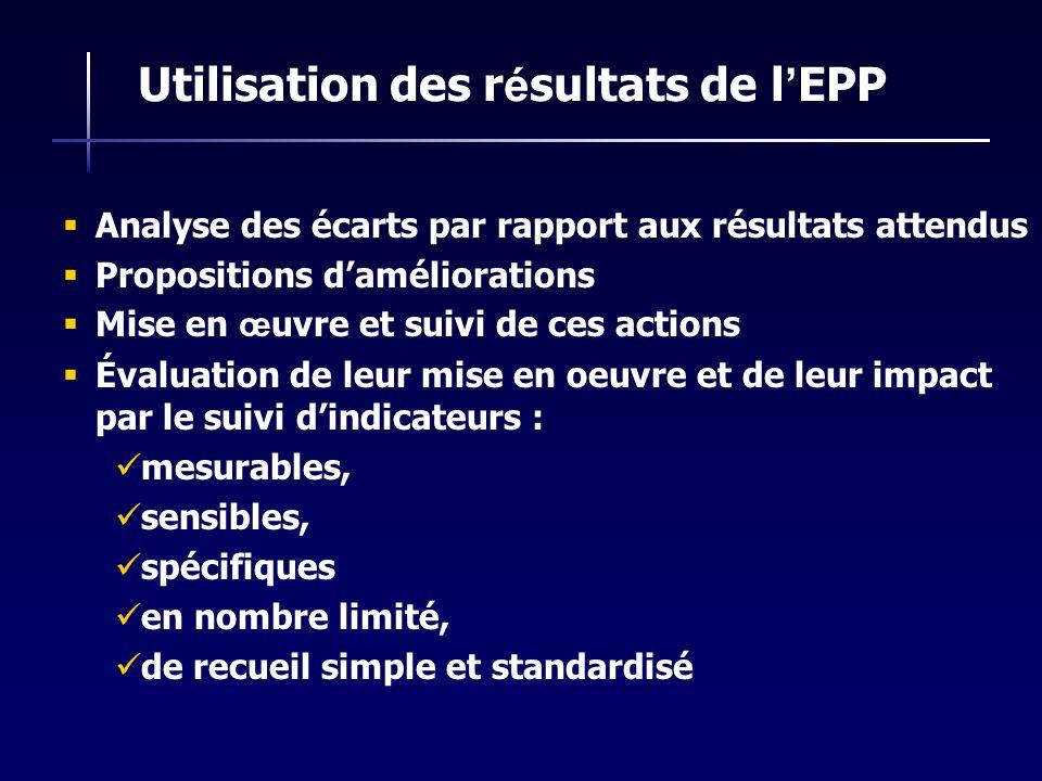 Utilisation des r é sultats de l EPP Analyse des écarts par rapport aux résultats attendus Propositions daméliorations Mise en œ uvre et suivi de ces