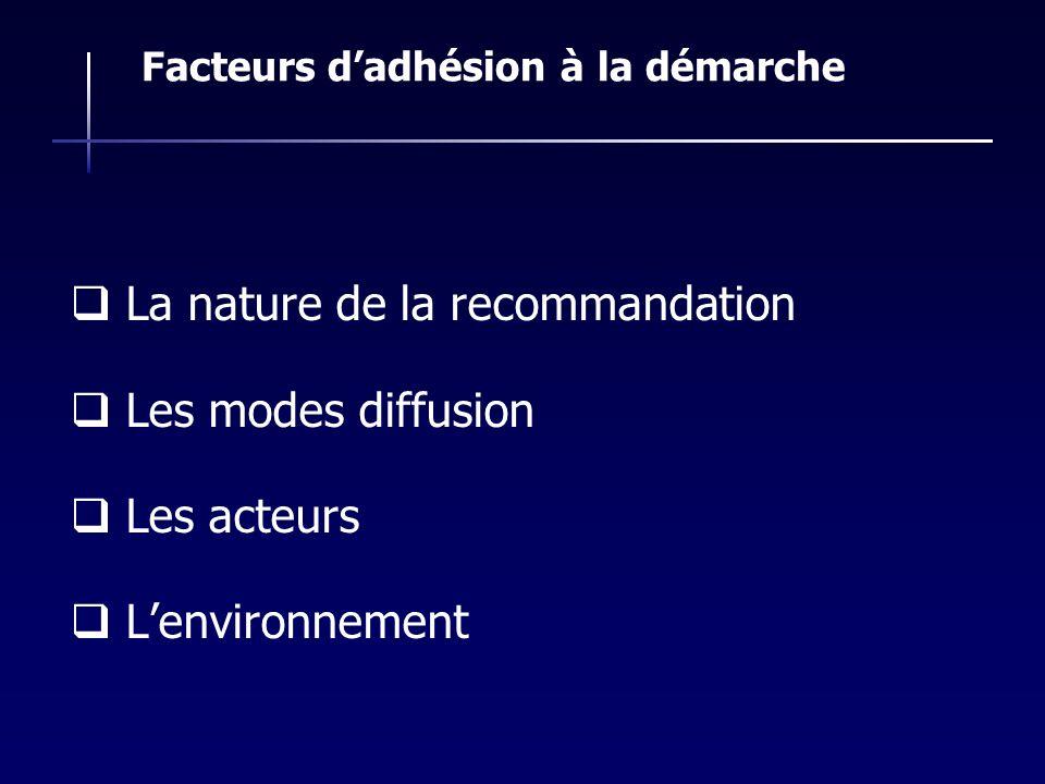 La nature de la recommandation Les modes diffusion Les acteurs Lenvironnement Facteurs dadhésion à la démarche