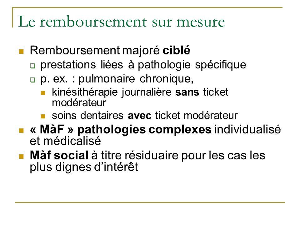 Le remboursement sur mesure Remboursement majoré ciblé prestations liées à pathologie spécifique p. ex. : pulmonaire chronique, kinésithérapie journal