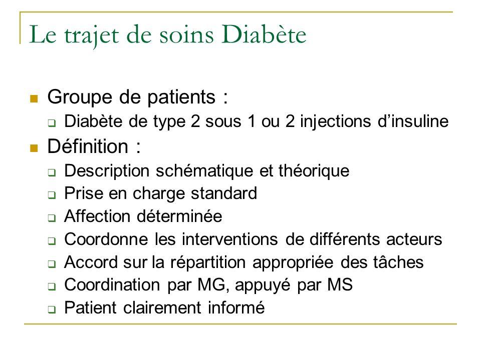Le trajet de soins Diabète Groupe de patients : Diabète de type 2 sous 1 ou 2 injections dinsuline Définition : Description schématique et théorique P