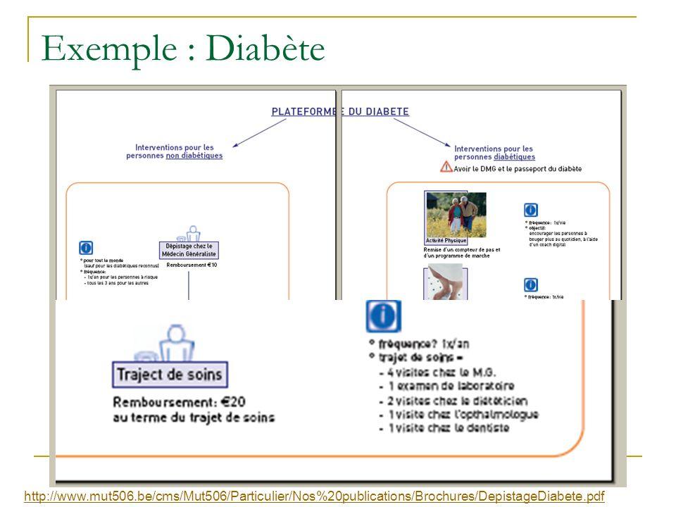 Exemple : Diabète http://www.mut506.be/cms/Mut506/Particulier/Nos%20publications/Brochures/DepistageDiabete.pdf