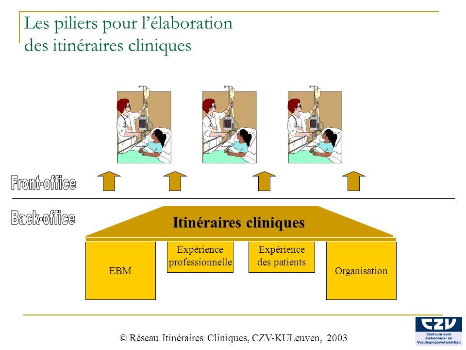 28 Expérience des patients Expérience professionnelle Les piliers pour lélaboration des itinéraires cliniques © Réseau Itinéraires Cliniques, CZV-KULe