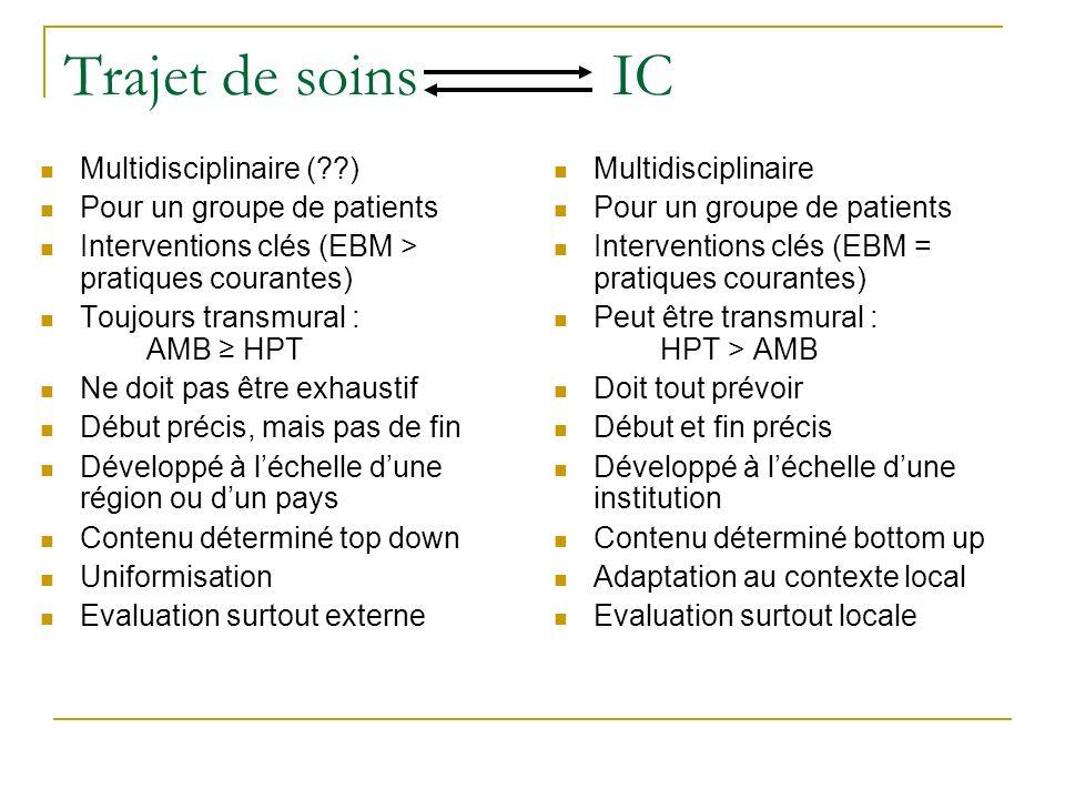 Trajet de soins IC Multidisciplinaire (??) Pour un groupe de patients Interventions clés (EBM > pratiques courantes) Toujours transmural : AMB HPT Ne