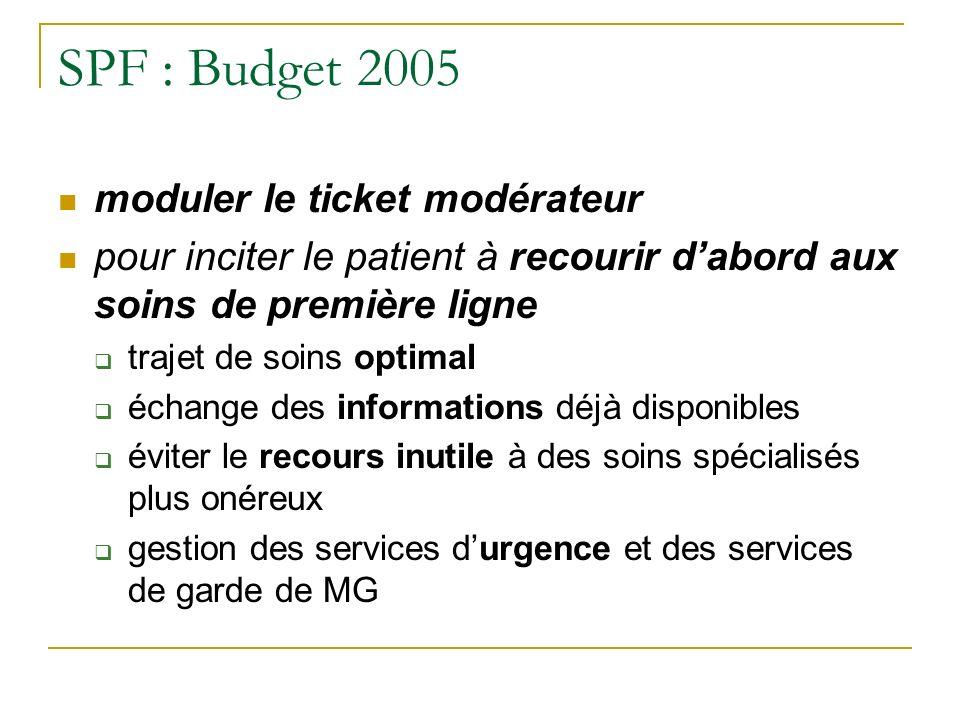 SPF : Budget 2005 moduler le ticket modérateur pour inciter le patient à recourir dabord aux soins de première ligne trajet de soins optimal échange des informations déjà disponibles éviter le recours inutile à des soins spécialisés plus onéreux gestion des services durgence et des services de garde de MG