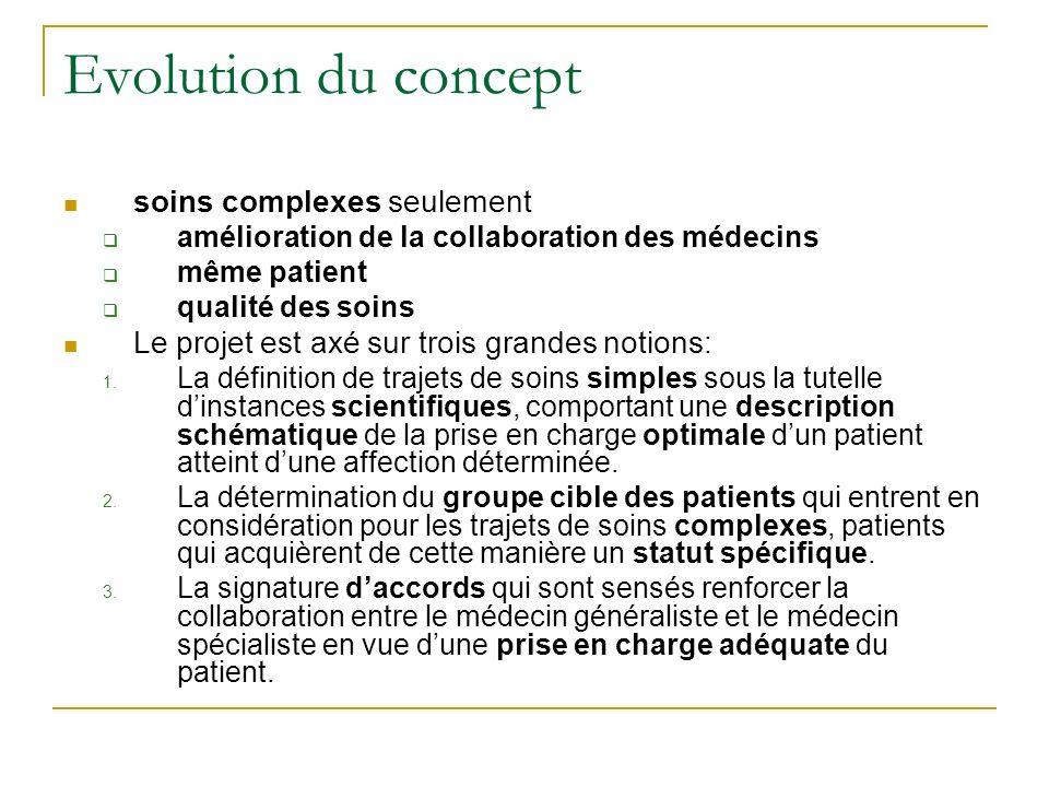 Evolution du concept soins complexes seulement amélioration de la collaboration des médecins même patient qualité des soins Le projet est axé sur trois grandes notions: 1.