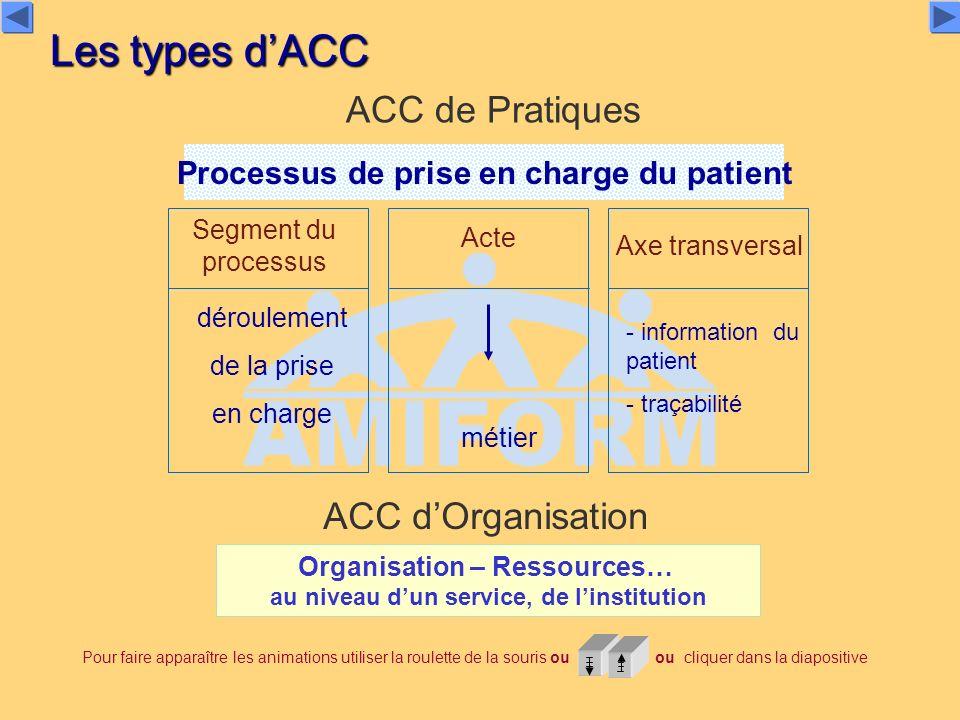 Les types dACC ACC de Pratiques Organisation – Ressources… au niveau dun service, de linstitution ACC dOrganisation Processus de prise en charge du pa