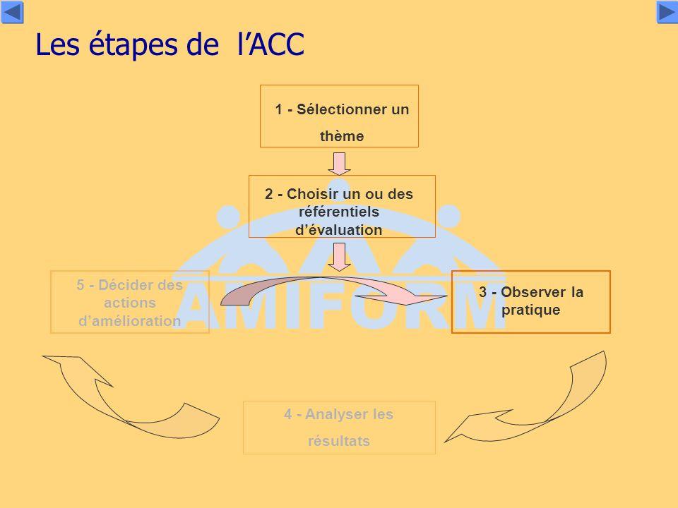 Les étapes de lACC 3 - Observer la pratique 1 - Sélectionner un thème 2 - Choisir un ou des référentiels dévaluation 4 - Analyser les résultats 5 - Décider des actions damélioration