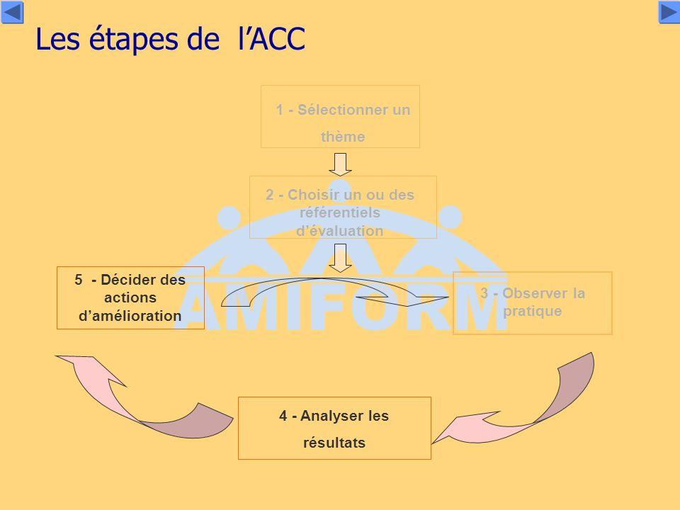 Les étapes de lACC 5 - Décider des actions damélioration 4 - Analyser les résultats 3 - Observer la pratique 1 - Sélectionner un thème 2 - Choisir un ou des référentiels dévaluation