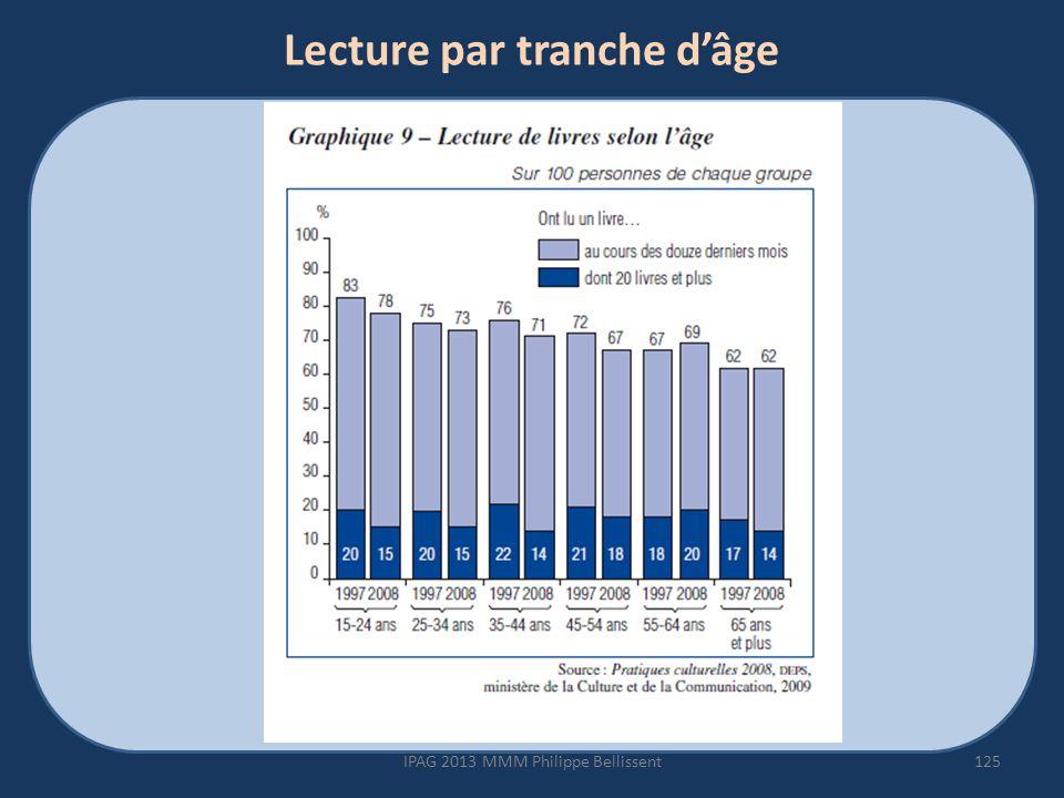 Lecture par tranche dâge 125IPAG 2013 MMM Philippe Bellissent