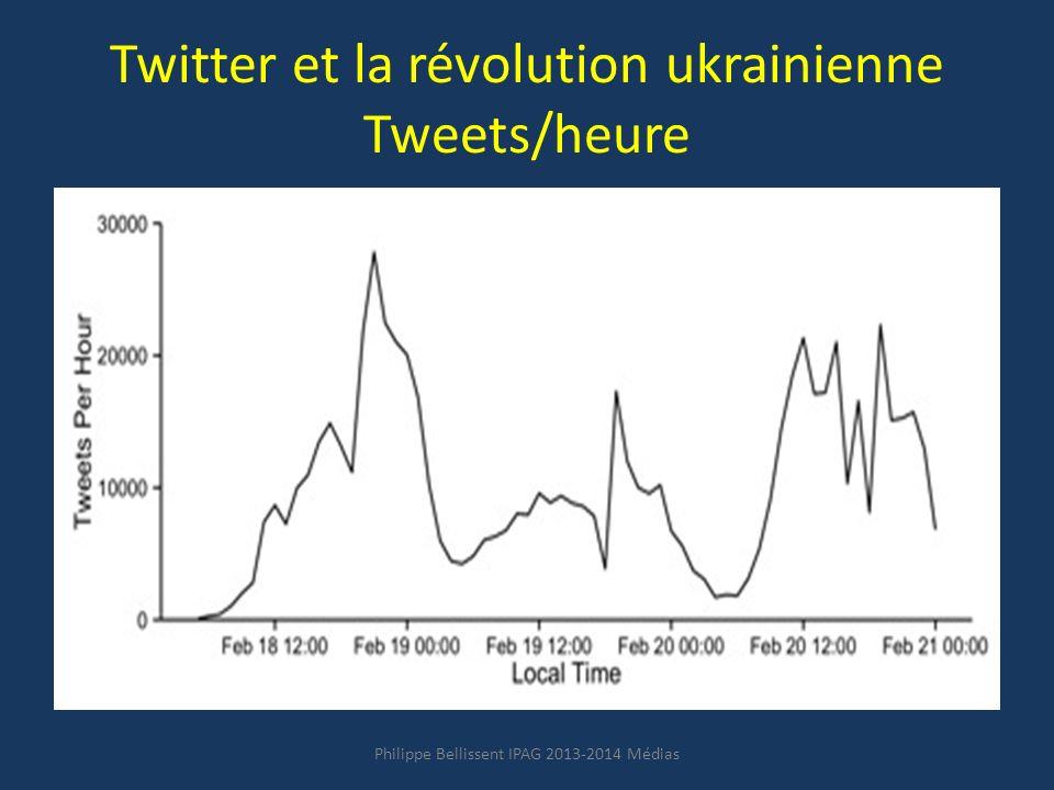 Twitter et la révolution ukrainienne Tweets/heure Philippe Bellissent IPAG 2013-2014 Médias