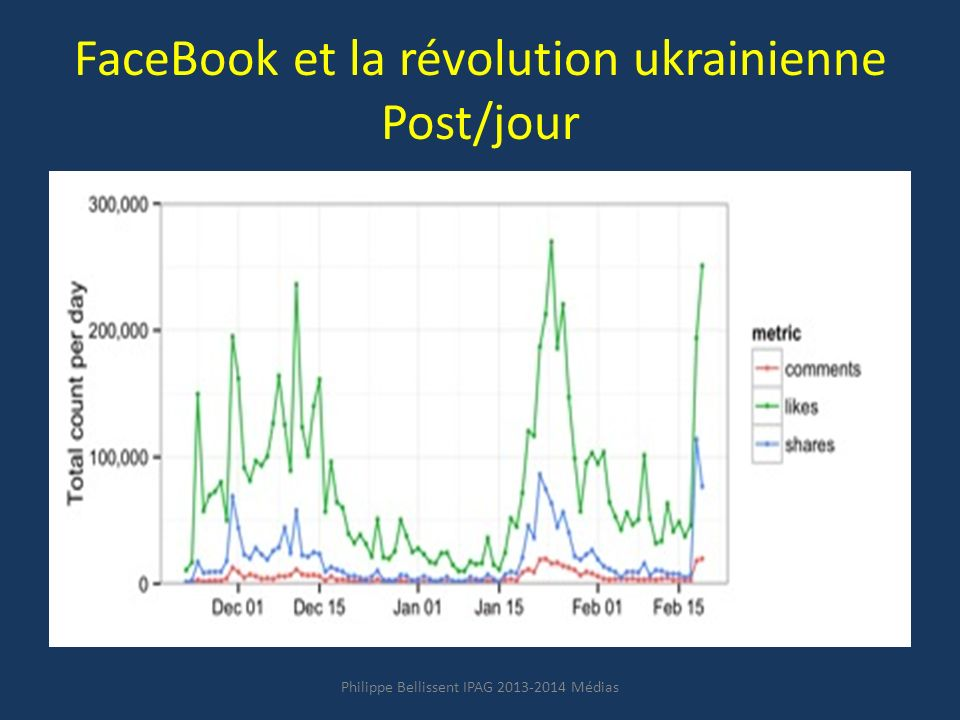 FaceBook et la révolution ukrainienne Post/jour Philippe Bellissent IPAG 2013-2014 Médias