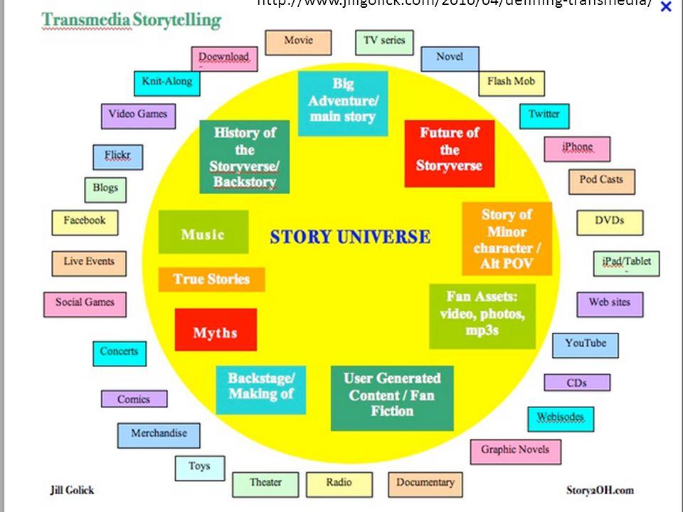 http://www.jillgolick.com/2010/04/defining-transmedia/