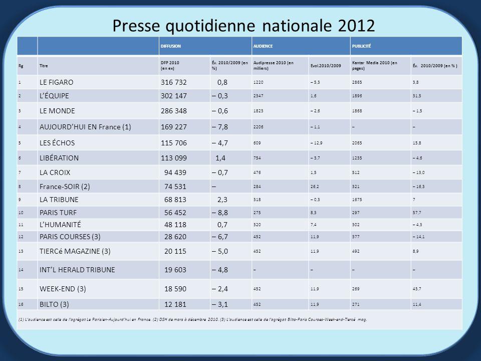Presse quotidienne nationale 2012 DIFFUSIONAUDIENCEPUBLICITÉ RgTitre DFP 2010 (en ex) Év.