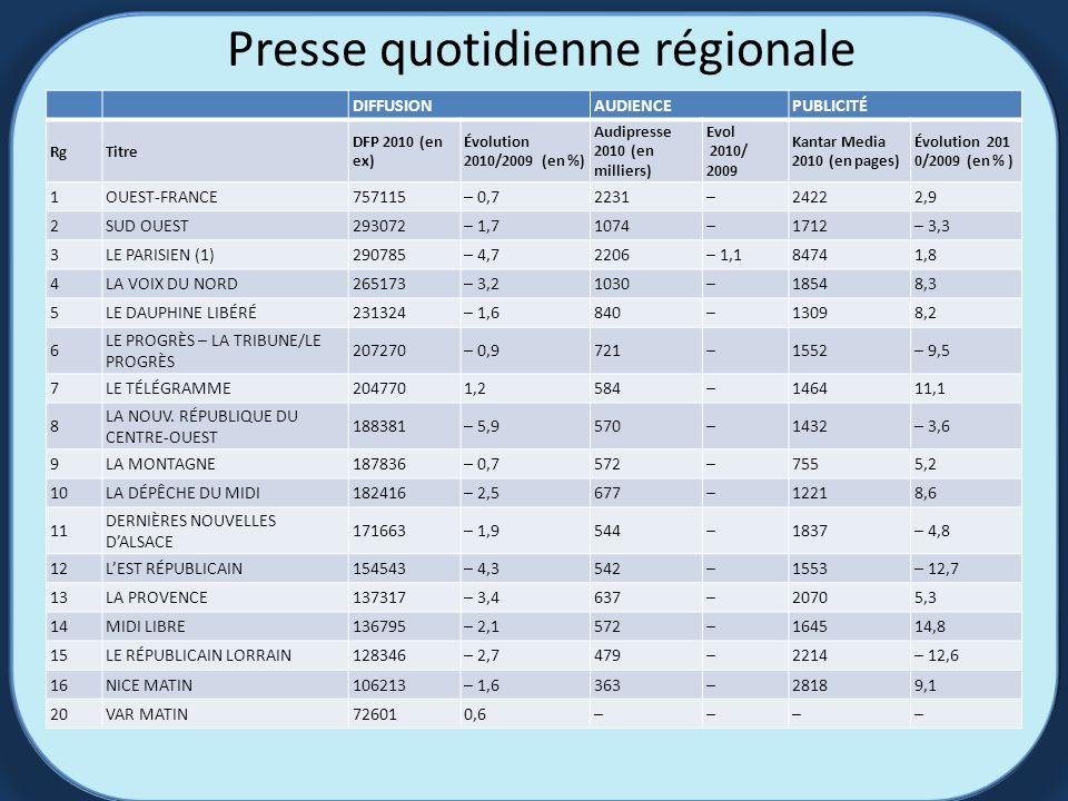 Presse quotidienne régionale DIFFUSIONAUDIENCEPUBLICITÉ RgTitre DFP 2010 (en ex) Évolution 2010/2009 (en %) Audipresse 2010 (en milliers) Evol 2010/ 2009 Kantar Media 2010 (en pages) Évolution 201 0/2009 (en % ) 1OUEST-FRANCE757115– 0,72231–24222,9 2SUD OUEST293072– 1,71074–1712– 3,3 3LE PARISIEN (1)290785– 4,72206– 1,184741,8 4LA VOIX DU NORD265173– 3,21030–18548,3 5LE DAUPHINE LIBÉRÉ231324– 1,6840–13098,2 6 LE PROGRÈS – LA TRIBUNE/LE PROGRÈS 207270– 0,9721–1552– 9,5 7LE TÉLÉGRAMME2047701,2584–146411,1 8 LA NOUV.