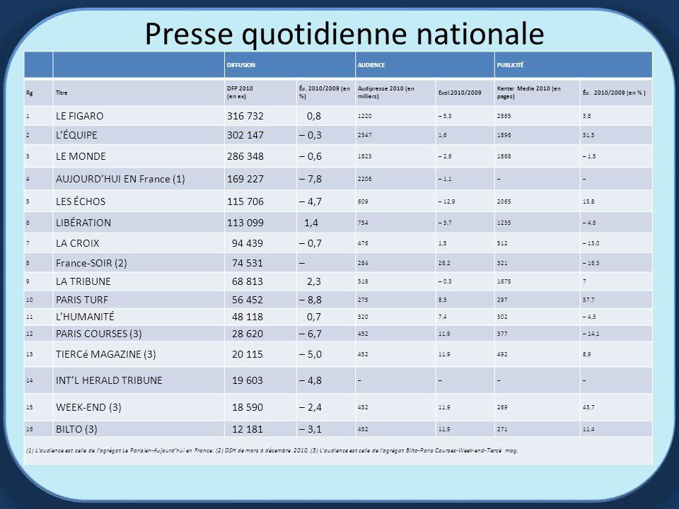Presse quotidienne nationale DIFFUSIONAUDIENCEPUBLICITÉ RgTitre DFP 2010 (en ex) Év.