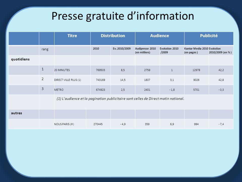 Presse gratuite dinformation TitreDistributionAudiencePublicité rang 2010Ev.