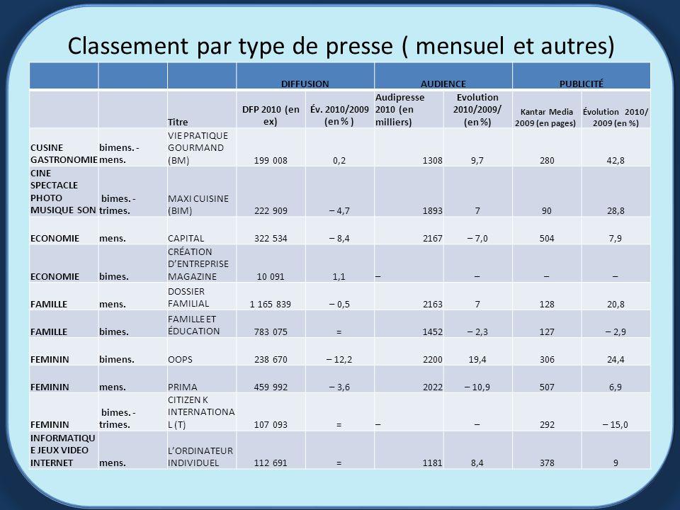 Classement par type de presse ( mensuel et autres) DIFFUSIONAUDIENCEPUBLICITÉ Titre DFP 2010 (en ex) Év.