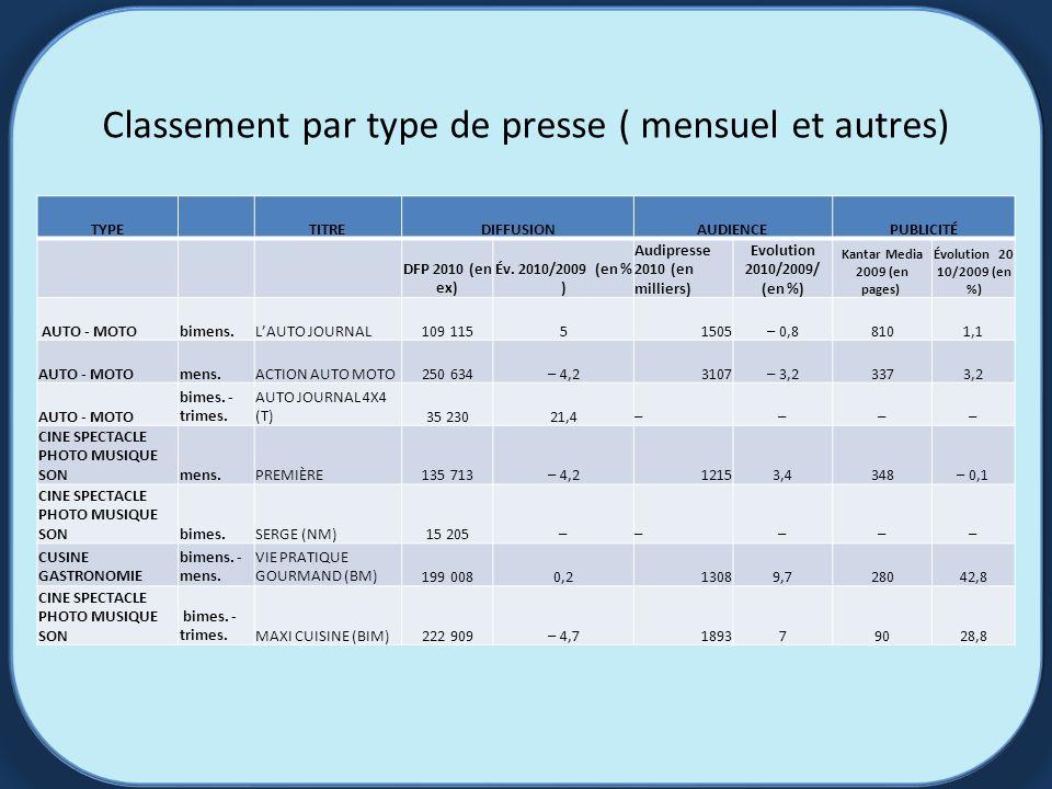 Classement par type de presse ( mensuel et autres) TYPETITREDIFFUSIONAUDIENCEPUBLICITÉ DFP 2010 (en ex) Év.