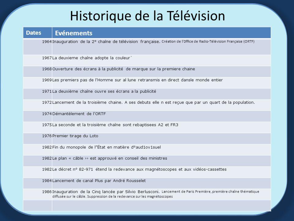 Historique de la Télévision Dates Evénements 1964 Inauguration de la 2° chaîne de télévision française.