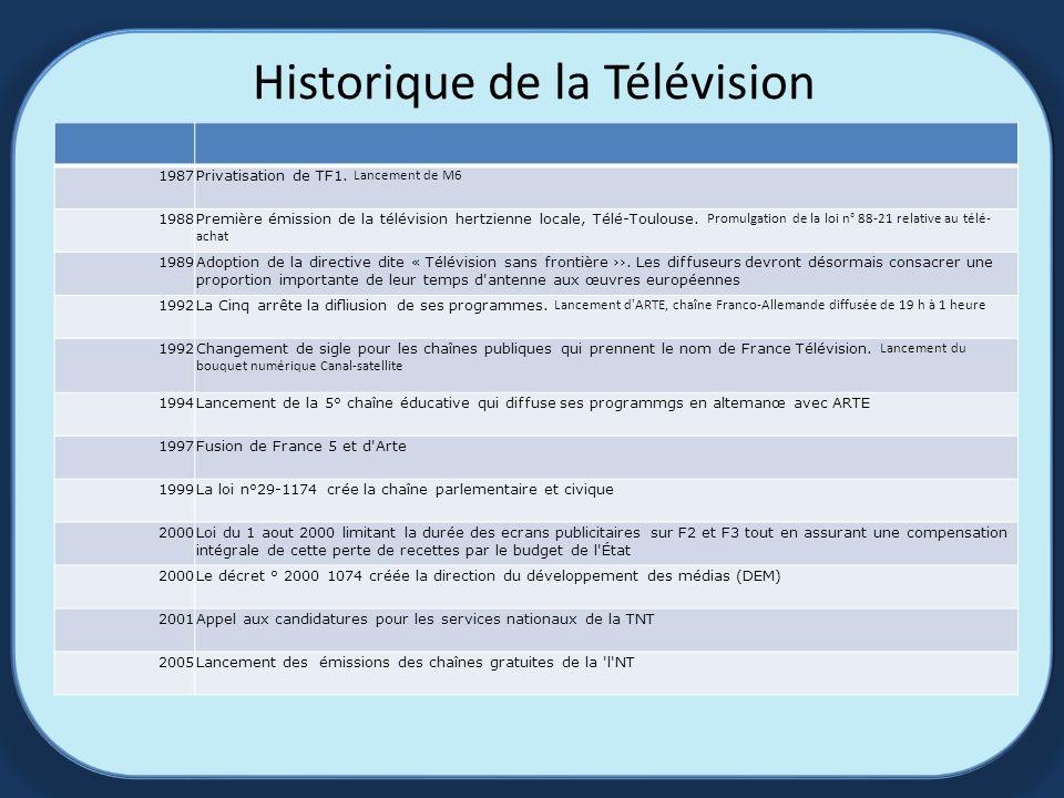 Historique de la Télévision 1987 Privatisation de TF1.
