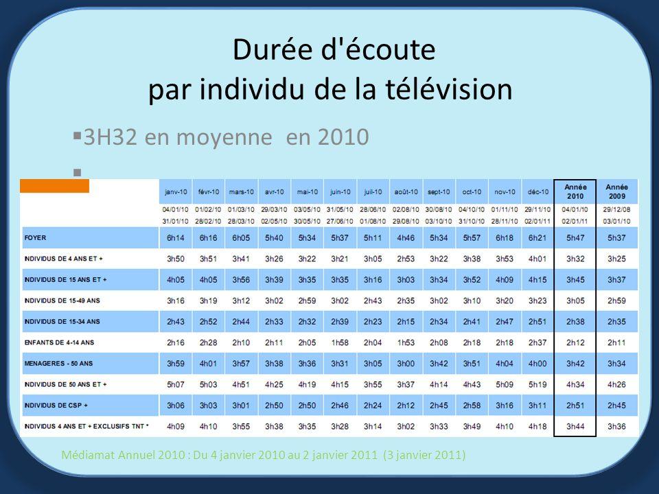 Durée d écoute par individu de la télévision 3H32 en moyenne en 2010 Médiamat Annuel 2010 : Du 4 janvier 2010 au 2 janvier 2011 (3 janvier 2011)