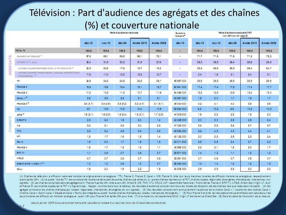 Télévision : Part d audience des agrégats et des chaînes (%) et couverture nationale (1) Chaînes de télévision à diffusion nationale hertzienne originairement analogique : TF1, France 2, France 3, Canal +, M6, France 5, Arte (sur leurs tranches horaires de diffusion hertzienne analogique: respectivement avant/après 19h).